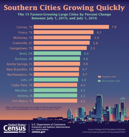 Texas Cities Top the List of Fastest Growing Cities in the United States!